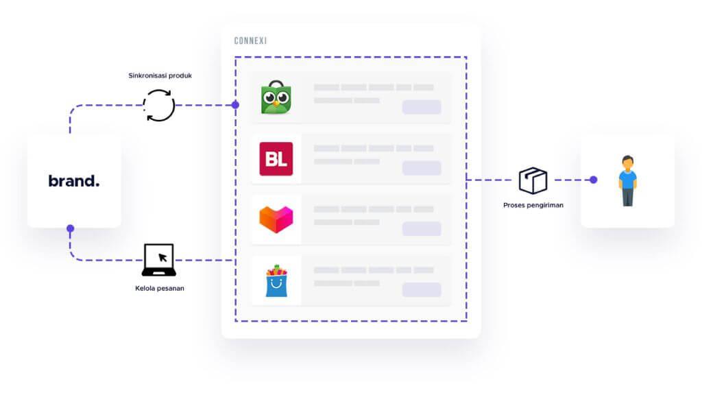 sinergi website vs marketplace